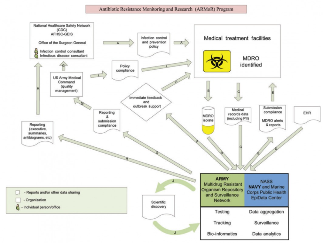 Surveillance and reporting structure. Credit: MRSN/Walter Reed Army Institute of Research.