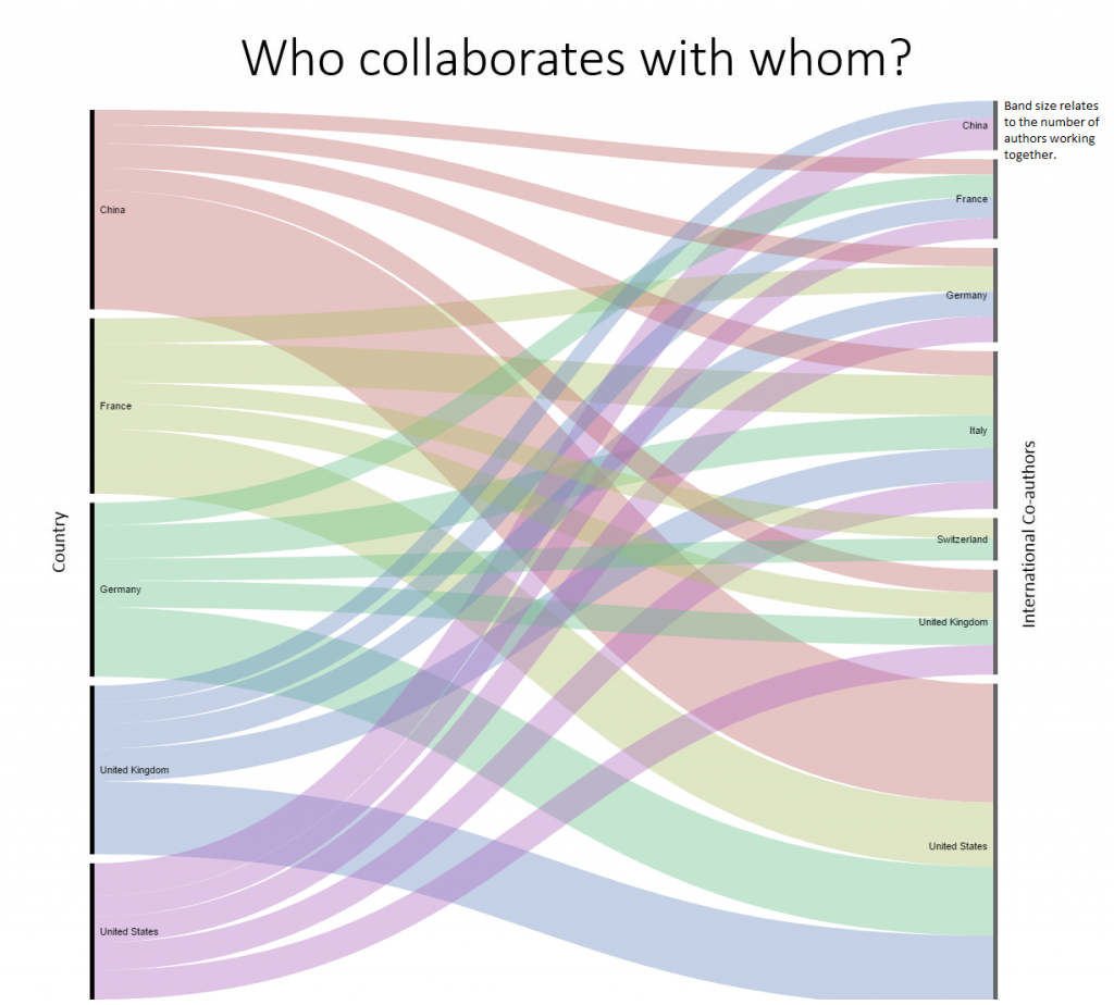 Who collaborates with whom