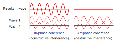 Interference of two waves. Credit:Wikipedia