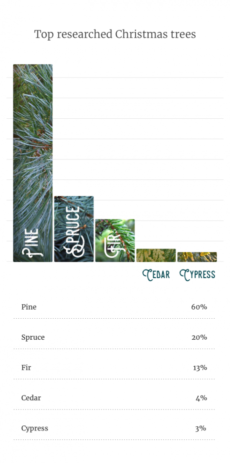 some seem to be of more interest to researchers than others heres how much research has gone into the five most common christmas tree types - Best Christmas Tree Type