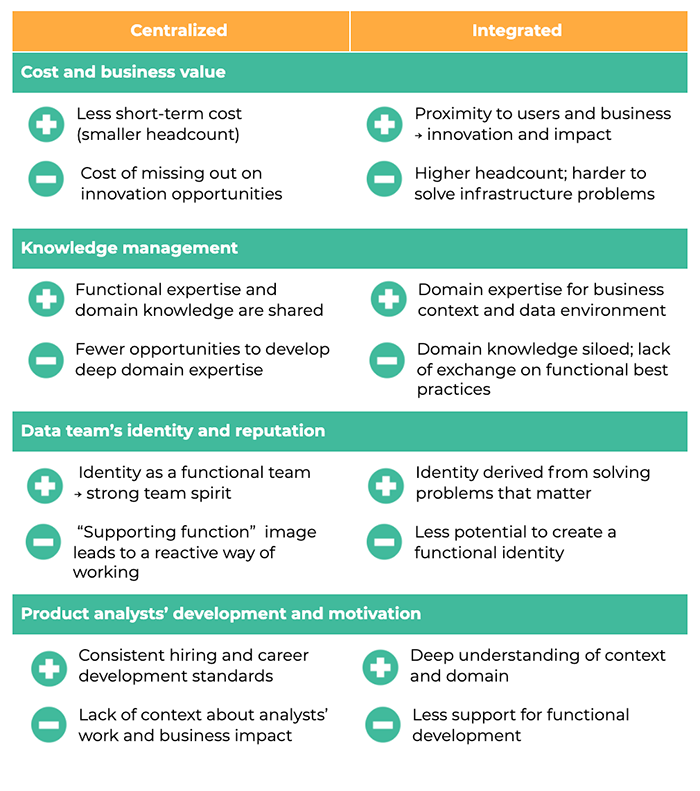 Centralized VS Integrated model. Pros and Cons.