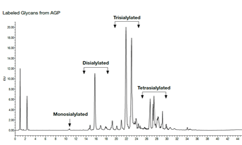 Technical Note] Quantitation of Neutral and Sialylated